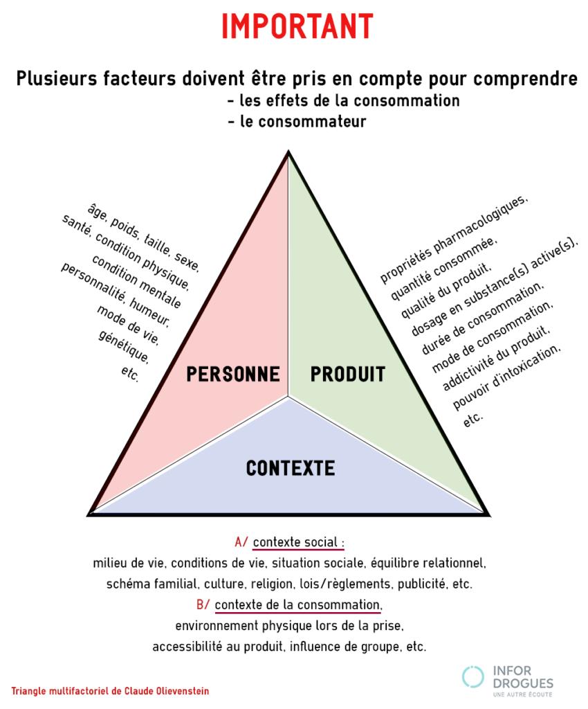 Triangle multifactoriel de Claude Olievenstein